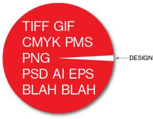 TIFF, GIF, CMYK, PMS, PNG, PSD, AI, EPS, Blah, Blah